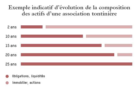 evolution-tontine-25-ans1_corrige